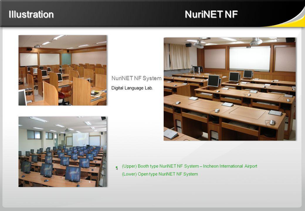 NuriNET NF System Digital Language Lab.