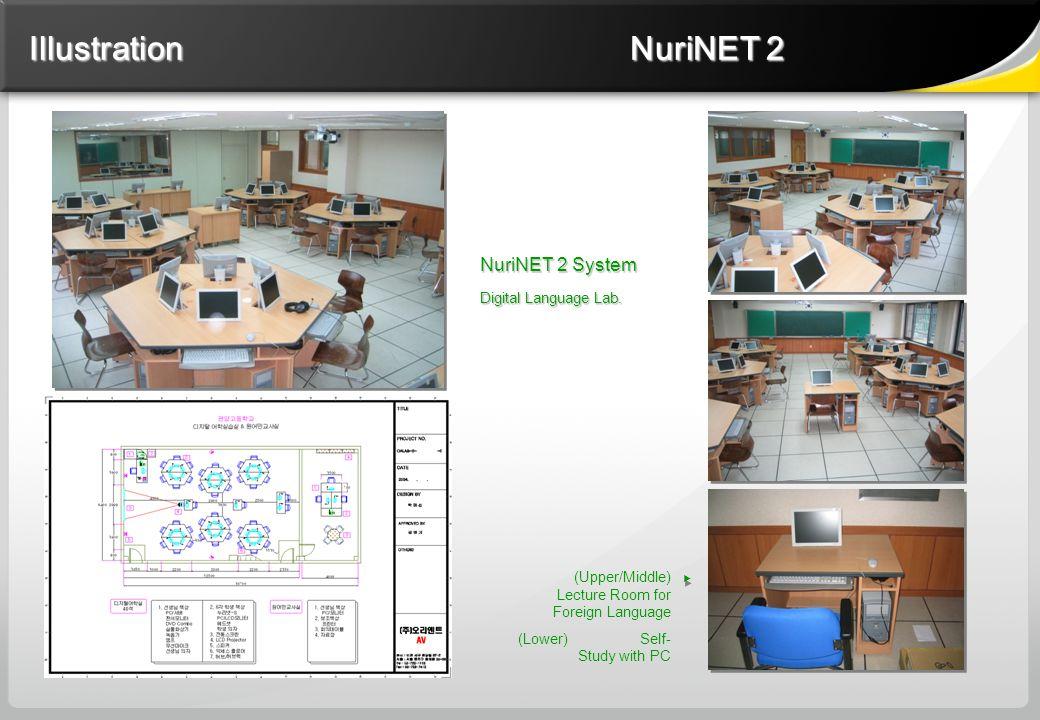 NuriNET 2 System Digital Language Lab.