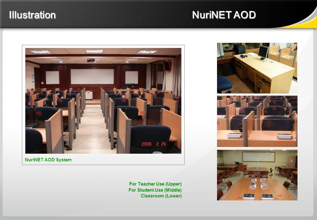 NuriNET AOD System For Teacher Use (Upper) For Teacher Use (Upper) For Student Use (Middle) Classroom (Lower) Illustration NuriNET AOD Illustration Nu