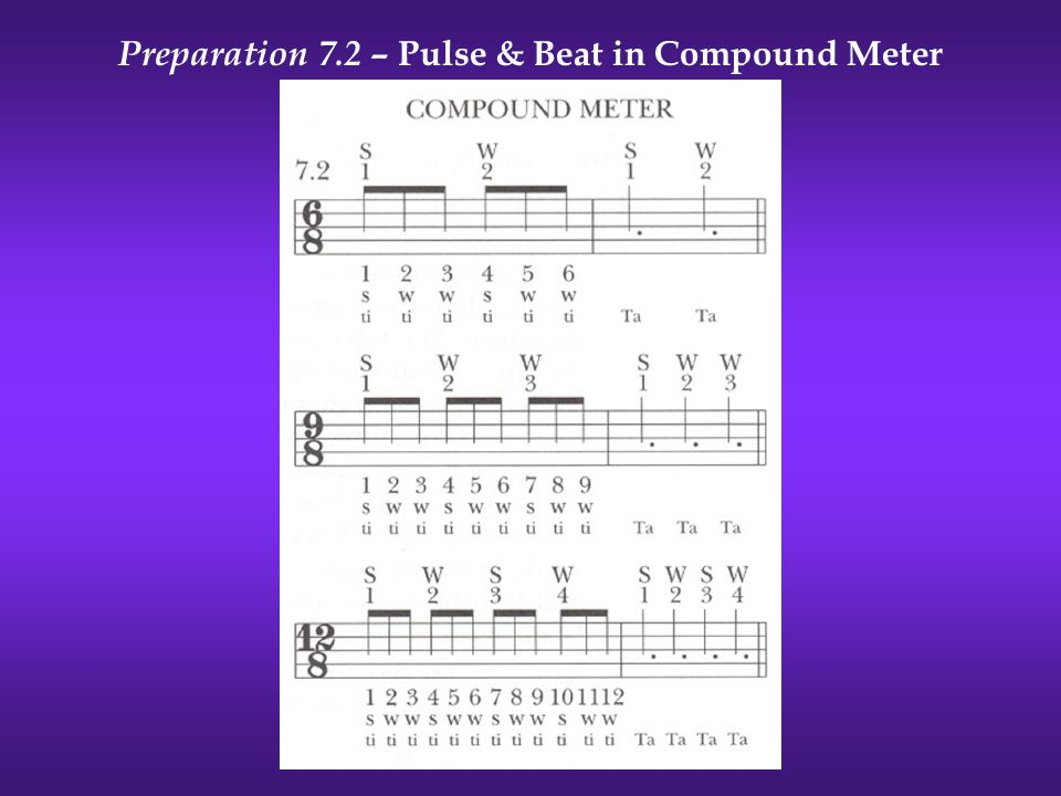 Preparation 7.2 – Pulse & Beat in Compound Meter