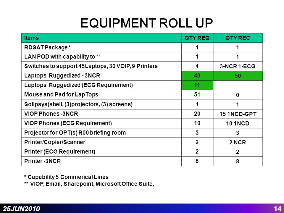 1425JUN2010 EQUIPMENT ROLL UP ItemsQTY REQQTY REC RDSAT Package *11 LAN POD with capability to **1 1 Switches to support 45Laptops, 30 VOIP, 9 Printers4 3-NCR 1-ECG Laptops Ruggedized - 3NCR40 50 Laptops Ruggedized (ECG Requirement)11 Mouse and Pad for LapTops51 0 Solipsys(shell, (3)projectors, (3) screens)1 1 VIOP Phones -3NCR20 15 1NCD-GPT VIOP Phones (ECG Requirement)10 10 1NCD Projector for OPT(s) R00 briefing room3 3 Printer/Copier/Scanner2 2 NCR Printer (ECG Requirement)2 2 Printer -3NCR6 8 * Capability 5 Commerical Lines ** VIOP, Email, Sharepoint, Microsoft Office Suite,