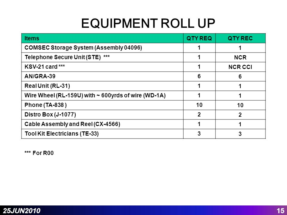 1525JUN2010 EQUIPMENT ROLL UP ItemsQTY REQQTY REC COMSEC Storage System (Assembly 04096)11 Telephone Secure Unit (STE) ***1 NCR KSV-21 card ***1 NCR CCI AN/GRA-396 6 Real Unit (RL-31)1 1 Wire Wheel (RL-159U) with ~ 600yrds of wire (WD-1A)1 1 Phone (TA-838 )10 Distro Box (J-1077)2 2 Cable Assembly and Reel (CX-4566)1 1 Tool Kit Electricians (TE-33)3 3 *** For R00