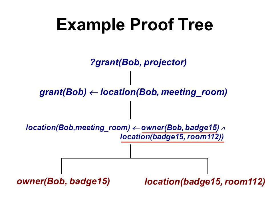 Example Proof Tree grant(Bob, projector) grant(Bob)  location(Bob, meeting_room) location(Bob,meeting_room)  owner(Bob, badge15)  location(badge15, room112)) owner(Bob, badge15) location(badge15, room112)