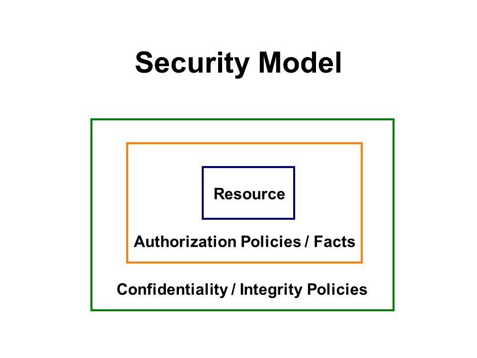 Security Model Resource Authorization Policies / Facts Confidentiality / Integrity Policies