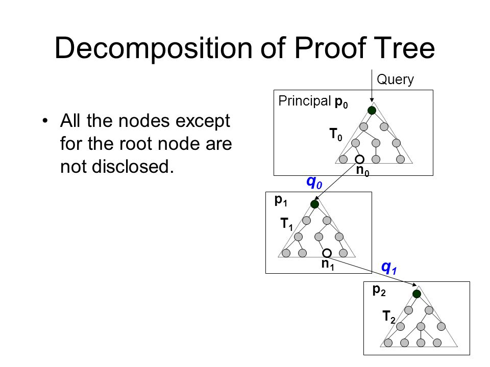 Decomposition of Proof Tree Principal p 0 p1p1 p2p2 T0T0 T1T1 T2T2 n0n0 n1n1 All the nodes except for the root node are not disclosed.