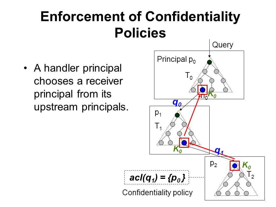 Enforcement of Confidentiality Policies Principal p 0 p1p1 p2p2 T0T0 T1T1 T2T2 n0n0 A handler principal chooses a receiver principal from its upstream principals.