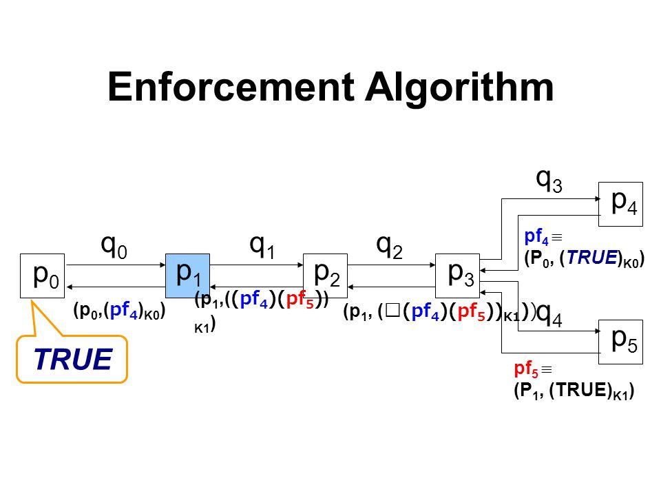 Enforcement Algorithm p1p1 p2p2 p3p3 q0q0 q1q1 q2q2 p4p4 p5p5 (p 1, ((pf 4 )(pf 5 )) K1 )) (p 1,((pf 4 )(pf 5 )) K1 ) (p 0,(pf 4 ) K0 ) p0p0 p0p0 TRUE pf 4  (P 0, (TRUE) K0 ) pf 5  (P 1, (TRUE) K1 ) q3q3 q4q4