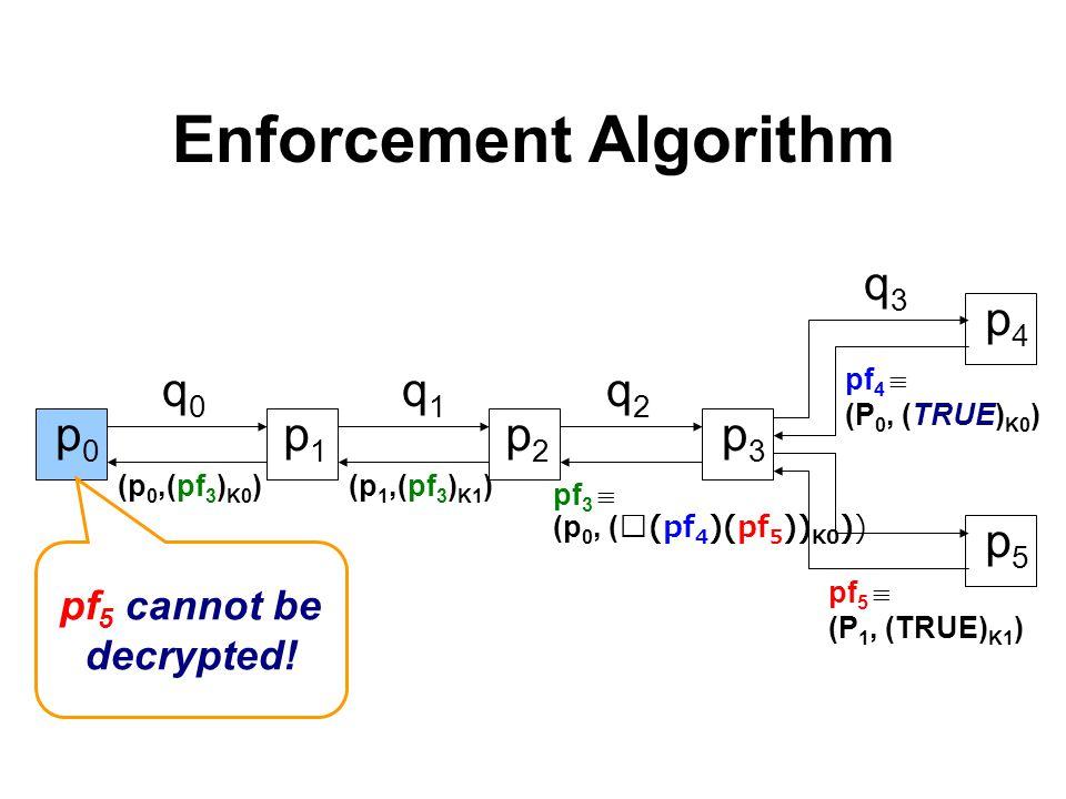 p1p1 Enforcement Algorithm p0p0 p2p2 p3p3 q0q0 q1q1 q2q2 p4p4 p5p5 pf 4  (P 0, (TRUE) K0 ) q3q3 pf 5  (P 1, (TRUE) K1 ) pf 3  (p 0, ((pf 4 )(pf 5 )) K0 )) (p 1,(pf 3 ) K1 )(p 0,(pf 3 ) K0 ) p1p1 pf 5 cannot be decrypted!