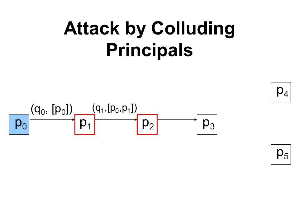 Attack by Colluding Principals p1p1 p2p2 p3p3 (q 0, [p 0 ]) (q 1,[p 0,p 1 ]) p4p4 p5p5 p0p0 p0p0 p0p0