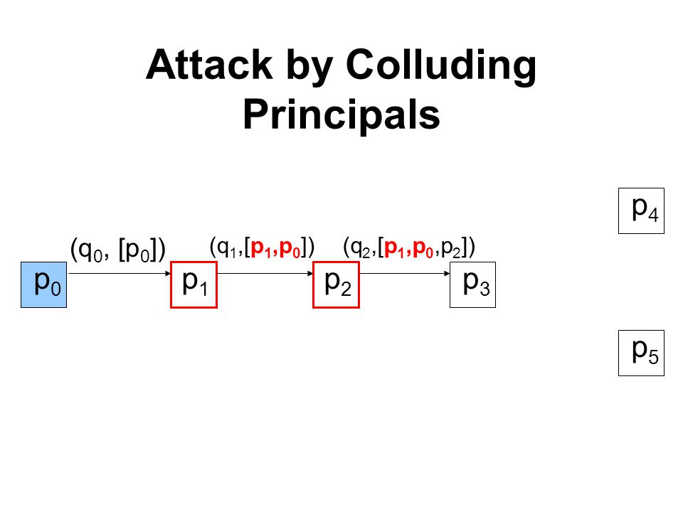Attack by Colluding Principals p1p1 p2p2 p3p3 (q 0, [p 0 ]) (q 1,[p 1,p 0 ]) p4p4 p5p5 p0p0 p0p0 (q 2,[p 1,p 0,p 2 ]) p0p0