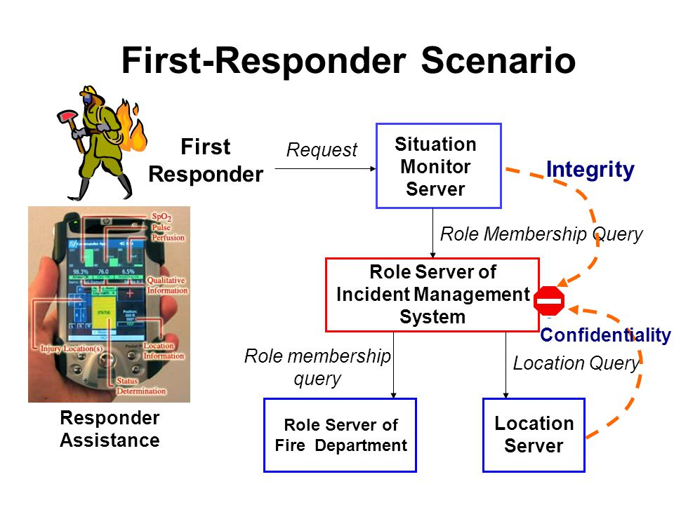 First-Responder Scenario First Responder Situation Monitor Server Role Server of Fire Department Location Server Role Server of Incident Management System Request Role Membership Query Role membership query Location Query Responder Assistance Integrity Confidentiality