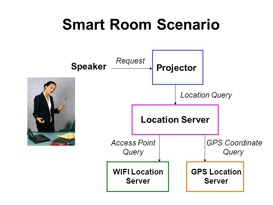Smart Room Scenario Speaker Projector Location Server Request Location Query WIFI Location Server GPS Location Server Access Point Query GPS Coordinate Query