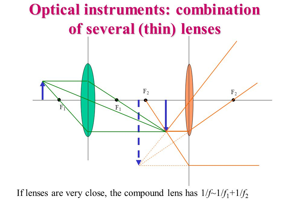 Optical instruments: combination of several (thin) lenses F1F1 F1F1 F2F2 F2F2 If lenses are very close, the compound lens has 1/f~1/f 1 +1/f 2