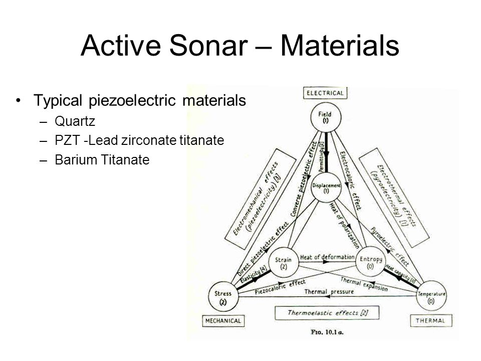 Active Sonar – Materials Typical piezoelectric materials –Quartz –PZT -Lead zirconate titanate –Barium Titanate