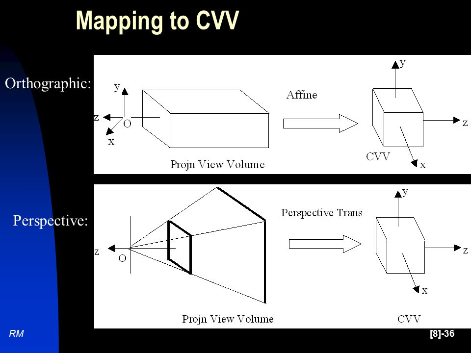 [8]-36RM Mapping to CVV Orthographic: Perspective: