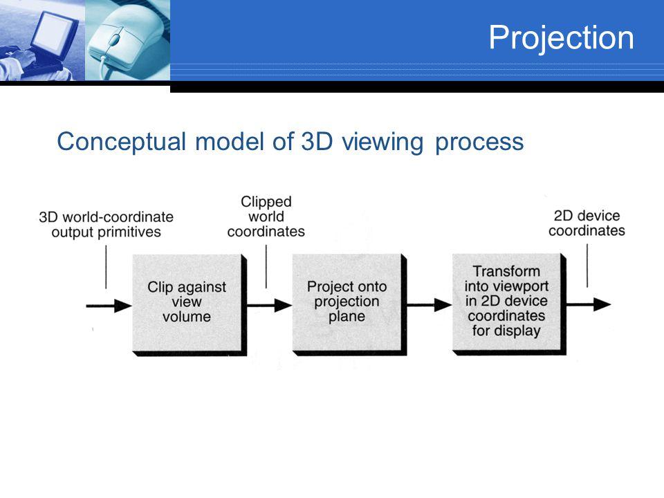 Conceptual model of 3D viewing process