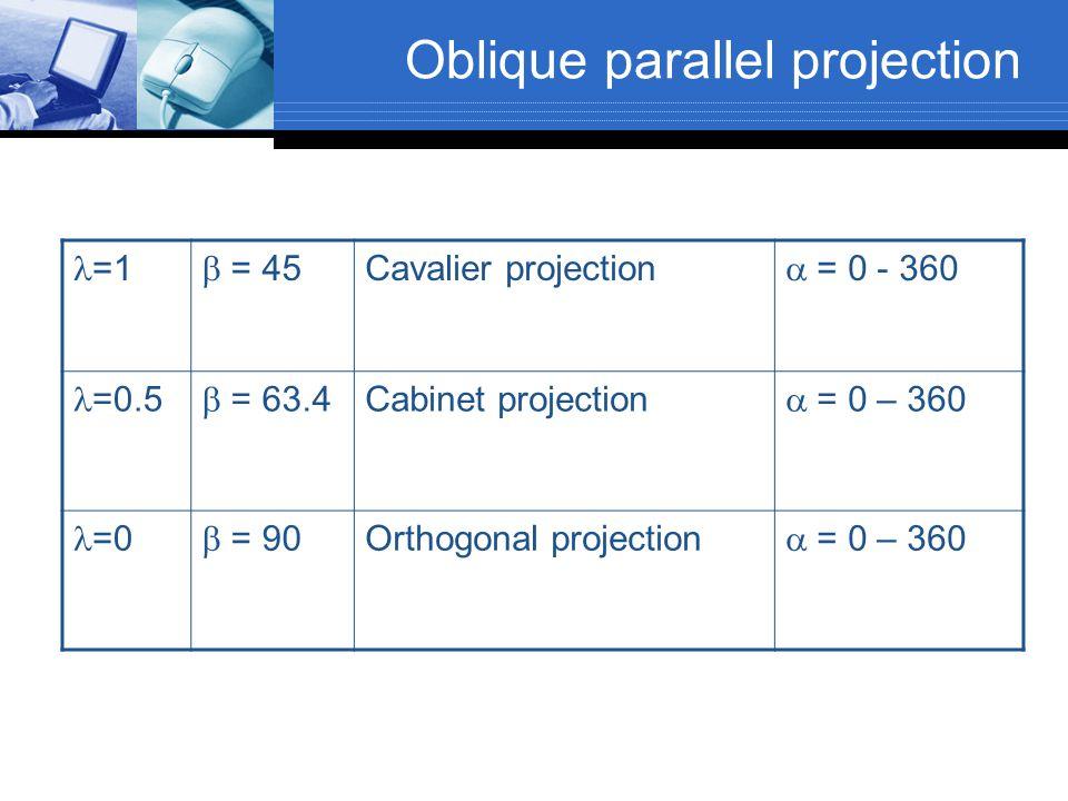 Oblique parallel projection =1  = 45 Cavalier projection  = 0 - 360 =0.5  = 63.4 Cabinet projection  = 0 – 360 =0  = 90 Orthogonal projection 