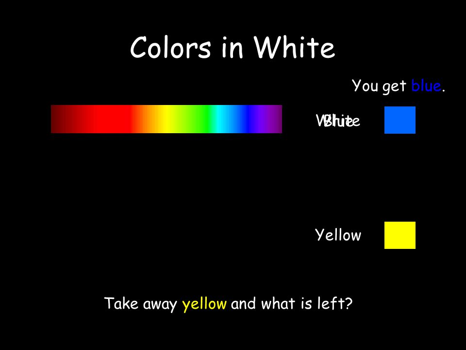 White Yellow Take away yellow and what is left You get blue. Blue Colors in White