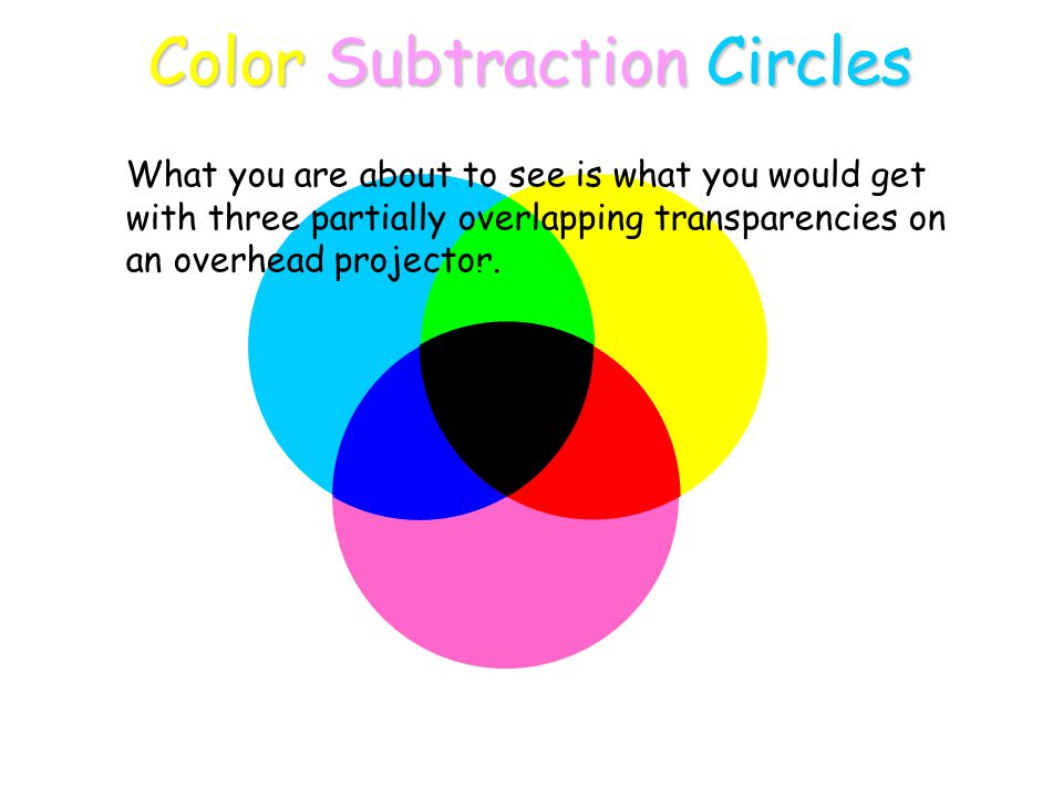 Blue Yellow Red Cyan Green Magenta Color Subtraction Circles What you are about to see is what you would get with three partially overlapping transparencies on an overhead projector.