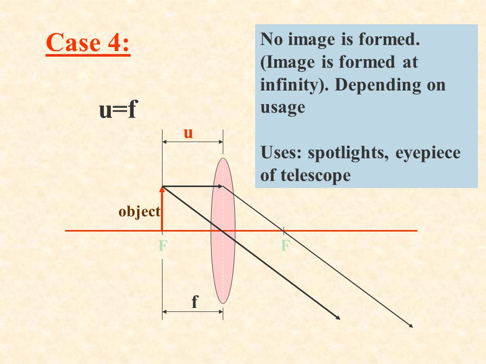 F object image u f v 0<u<f Nature of image: virtual, upright and magnified Uses: magnifying glass, spectacles for correcting long-sightedness Case 5: