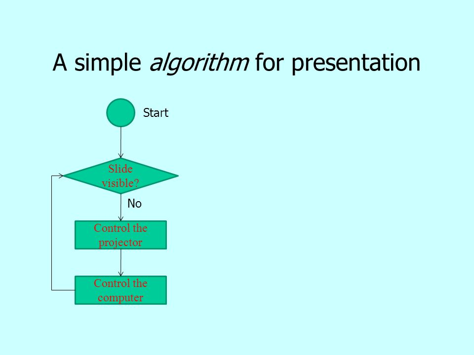 A simple algorithm for presentation Slide visible? Control the projector Control the computer Start No