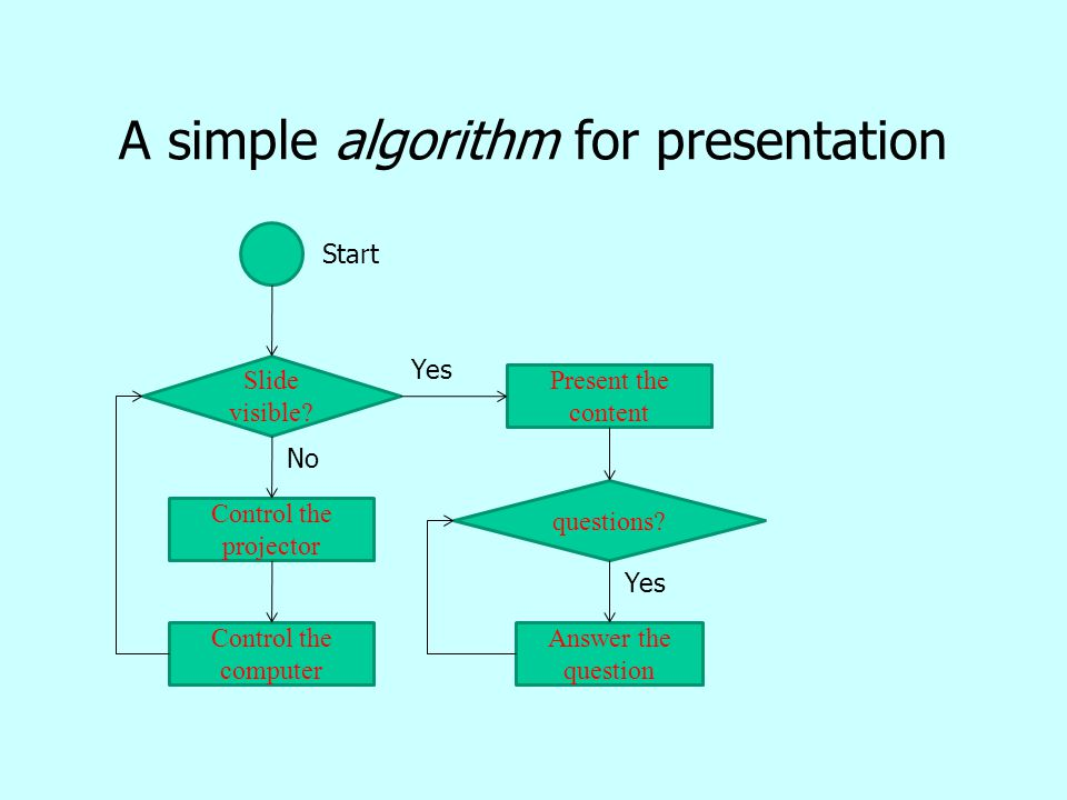 A simple algorithm for presentation Slide visible? Control the projector Control the computer Present the content questions? Answer the question Start