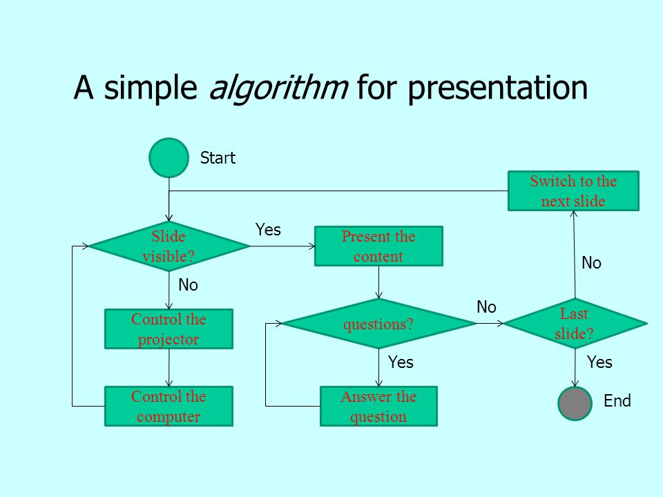 A simple algorithm for presentation Slide visible? Control the projector Control the computer Present the content Last slide? questions? Answer the qu