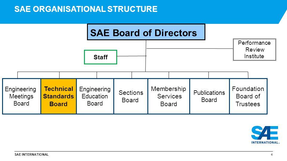SAE INTERNATIONAL SAE STANDARDS History and Future …..