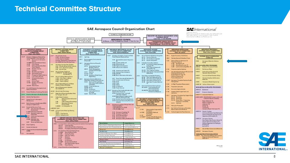 SAE INTERNATIONAL The Aerospace Standardisation Landscape 19 7000+ standards 150+ committees, subcommittees, and task groups 8000+ global participants Civil and Military applications addressed SAE