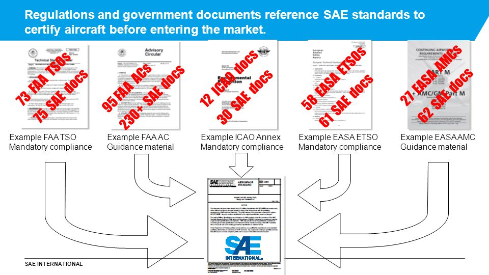 SAE INTERNATIONAL 10 PARTNERING: SAE and NATO Through a Technical Cooperation Agreement(TCA), NATO supports and adopts SAE industry standards SAE is an officially recognized civilian SDO partner to NATO