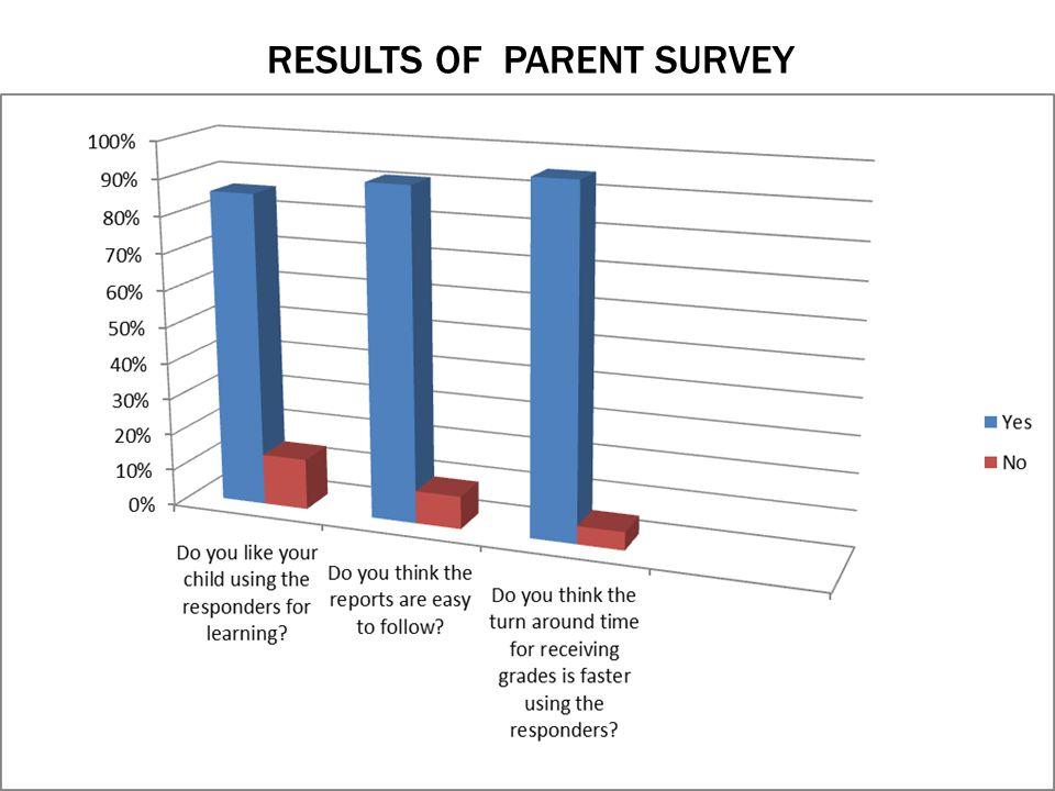 RESULTS OF PARENT SURVEY