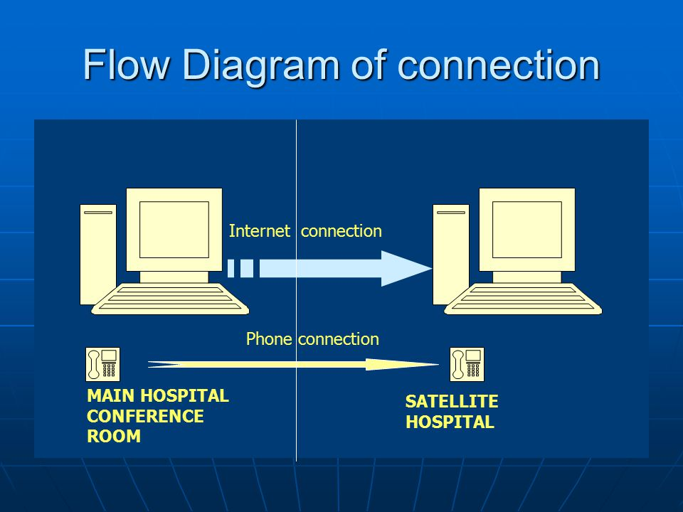 Flow Diagram of connection Internet connection Phone connection MAIN HOSPITAL CONFERENCE ROOM SATELLITE HOSPITAL