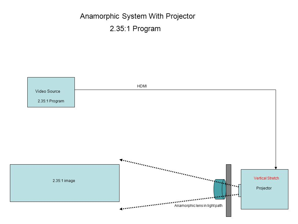Anamorphic System With Projector HDMI Projector Video Source 2.35:1 Program Vertical Stretch 2.35:1 Program 2.35:1 image Anamorphic lens in light path
