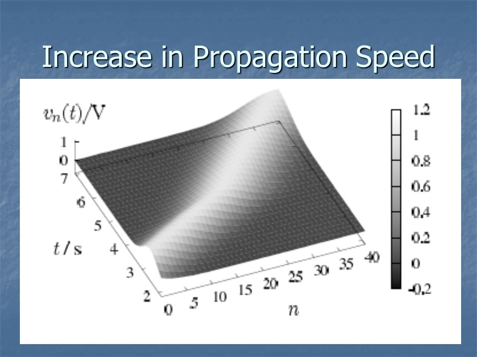Increase in Propagation Speed
