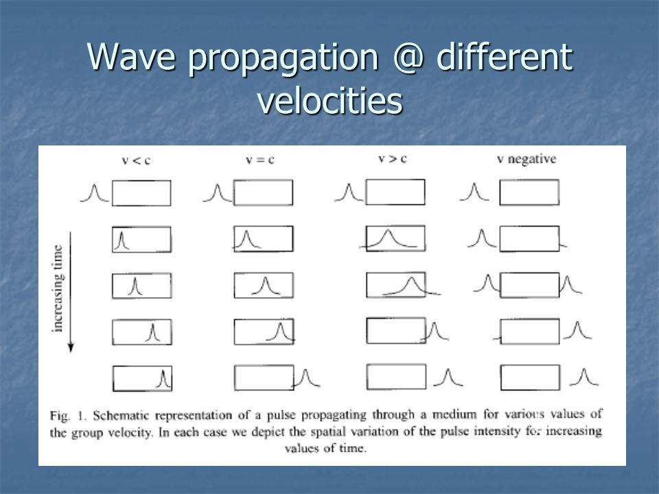 Formal Mathematical explanation of group velocity, wave propagation, and the EIT condition, overhead projector.