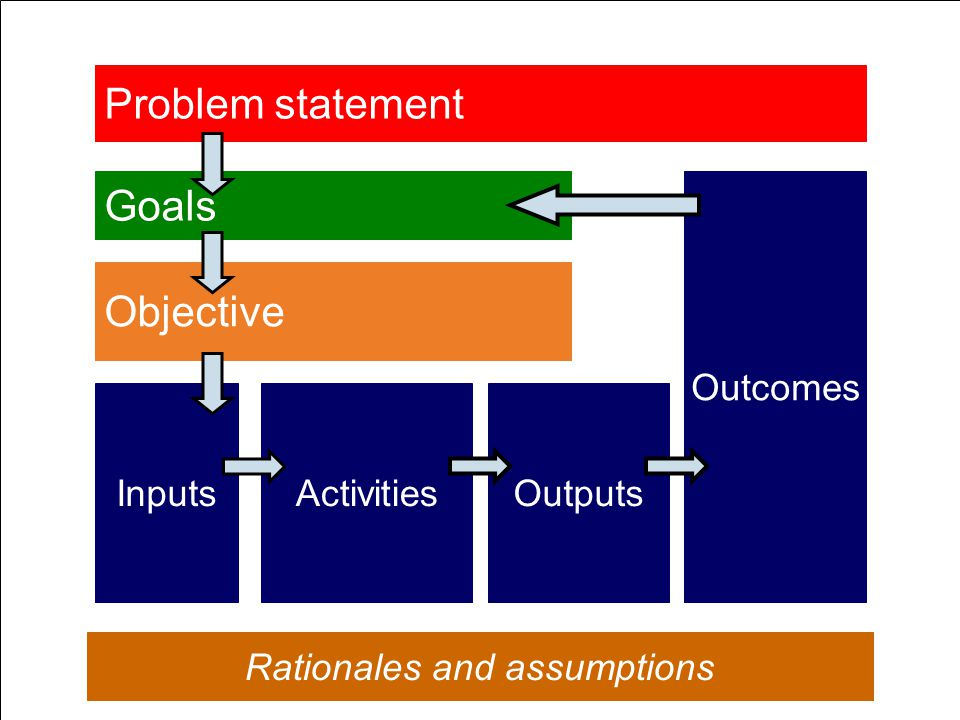 Problem statement Goals Objective Rationales and assumptions InputsActivitiesOutputs Outcomes
