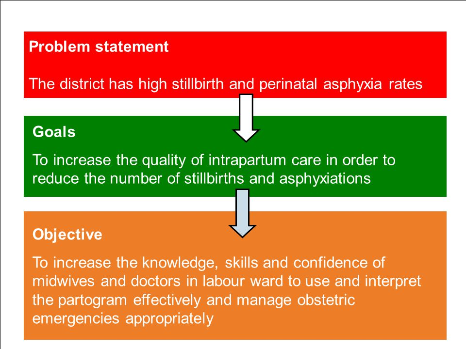 Problem statement The district has high stillbirth and perinatal asphyxia rates Objective To increase the knowledge, skills and confidence of midwives and doctors in labour ward to use and interpret the partogram effectively and manage obstetric emergencies appropriately Goals To increase the quality of intrapartum care in order to reduce the number of stillbirths and asphyxiations