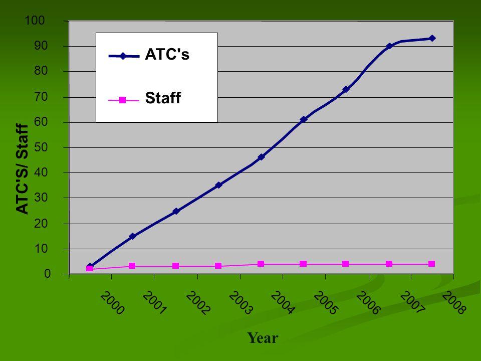 ATC S/ Staff 0 10 20 30 40 50 60 70 80 90 100 2000 20012002 2003 2004 2005 2006 2007 2008 ATC s Staff Year