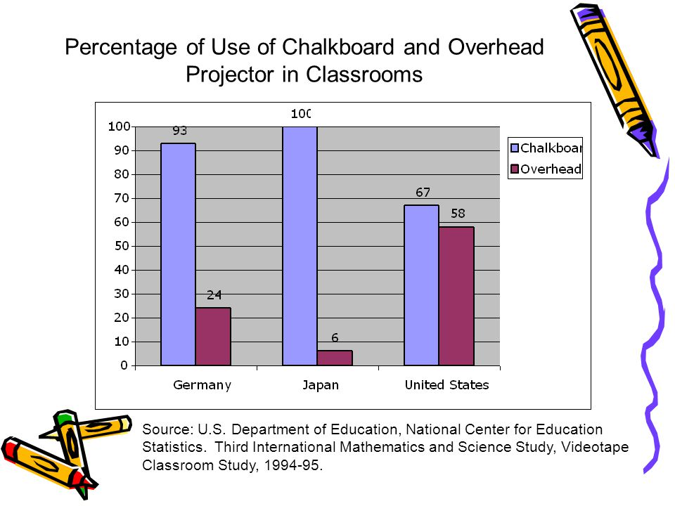 Percentage of Use of Chalkboard and Overhead Projector in Classrooms Source: U.S. Department of Education, National Center for Education Statistics. T