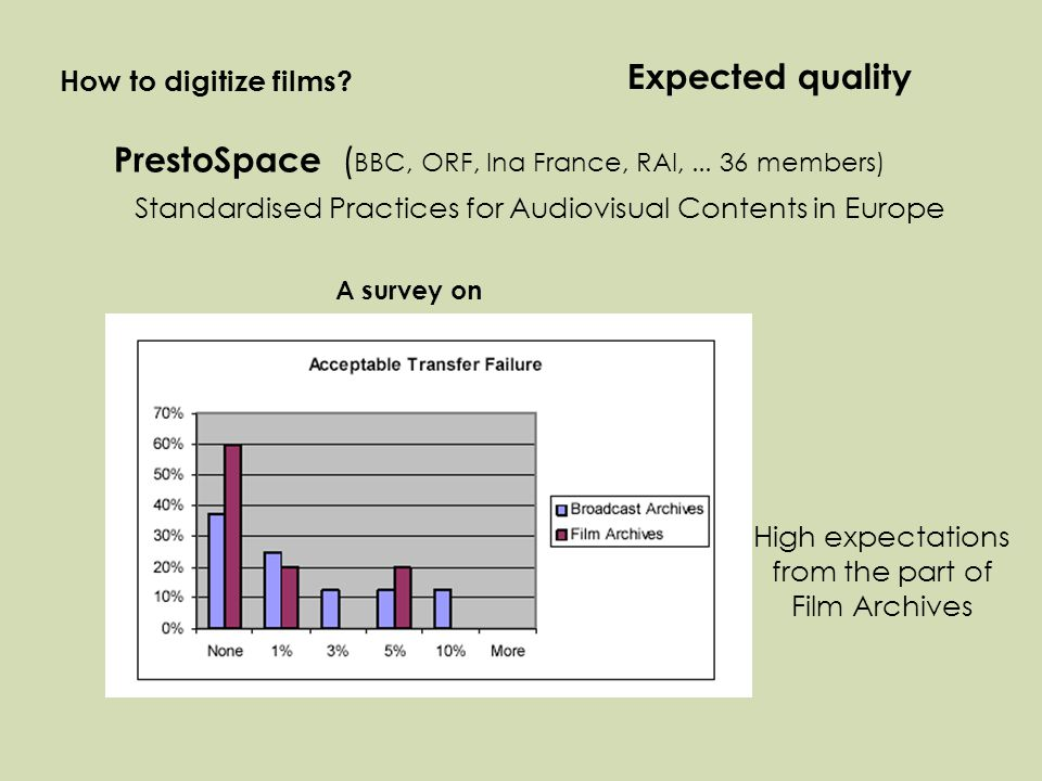 Standardised Practices for Audiovisual Contents in Europe How to digitize films.