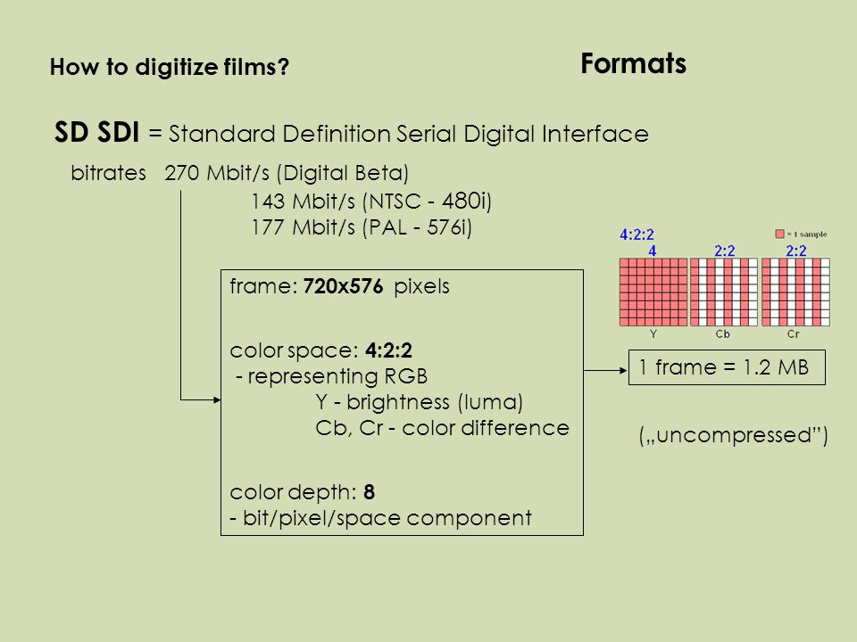 "Formats SD SDI = Standard Definition Serial Digital Interface 270 Mbit/s (Digital Beta) 143 Mbit/s (NTSC - 480i ) 177 Mbit/s (PAL - 576i) bitrates frame: 720x576 pixels color space: 4:2:2 - representing RGB Y - brightness (luma) Cb, Cr - color difference color depth: 8 - bit/pixel/space component (""uncompressed ) How to digitize films."
