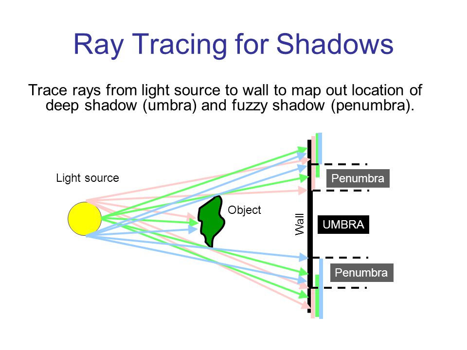 Ray Tracing for Shadows Trace rays from light source to wall to map out location of deep shadow (umbra) and fuzzy shadow (penumbra).