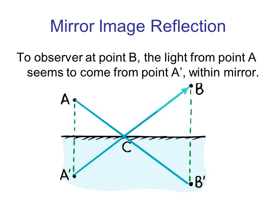 Mirror Image Reflection To observer at point B, the light from point A seems to come from point A', within mirror.