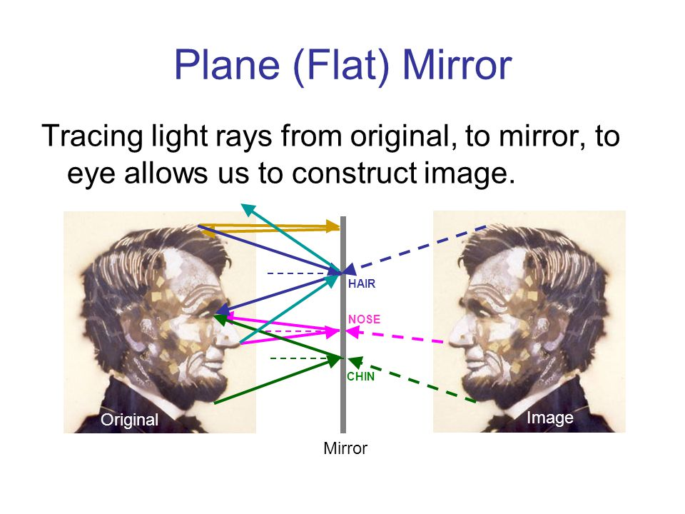 Plane (Flat) Mirror Tracing light rays from original, to mirror, to eye allows us to construct image.