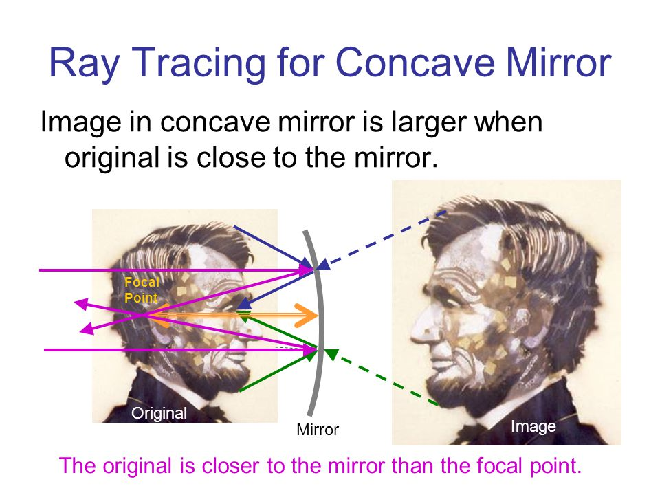 Ray Tracing for Concave Mirror Image in concave mirror is larger when original is close to the mirror.