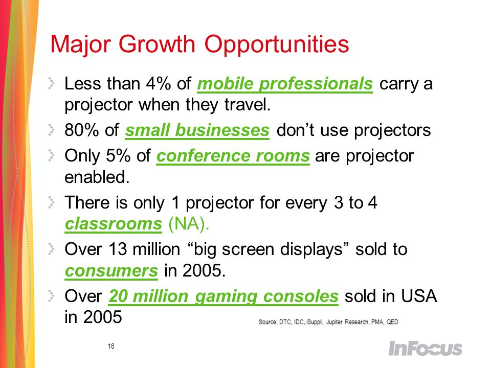 18 Major Growth Opportunities Less than 4% of mobile professionals carry a projector when they travel.