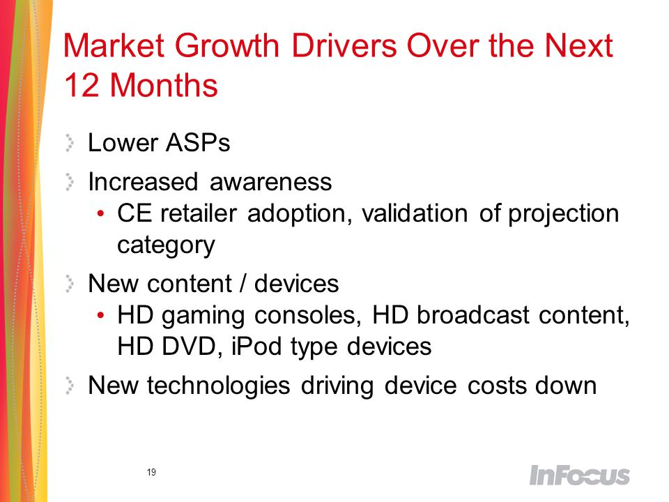 19 Market Growth Drivers Over the Next 12 Months Lower ASPs Increased awareness CE retailer adoption, validation of projection category New content / devices HD gaming consoles, HD broadcast content, HD DVD, iPod type devices New technologies driving device costs down