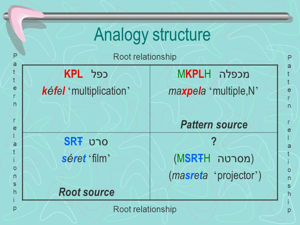 Analogy structure KPL כפל k é f e l ' multiplication ' M KPL H מכפלה ma xp e l a ' multiple,N ' Pattern source SRŦ סרט s é r e t ' film ' Root source .