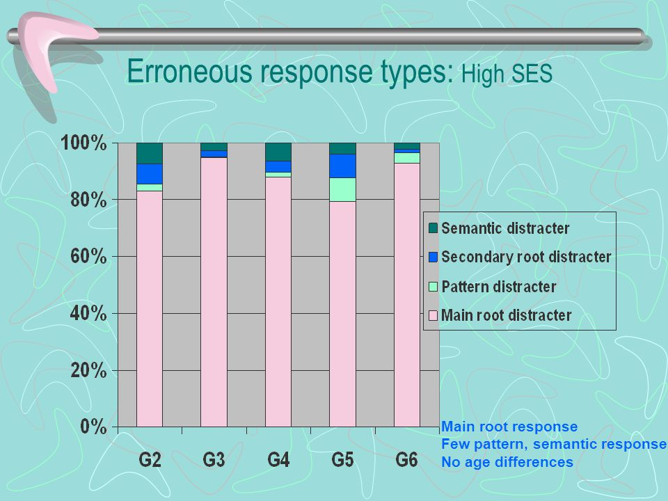 Erroneous response types: High SES Main root response Few pattern, semantic responses No age differences