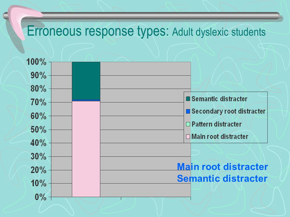 Erroneous response types: Adult dyslexic students Main root distracter Semantic distracter